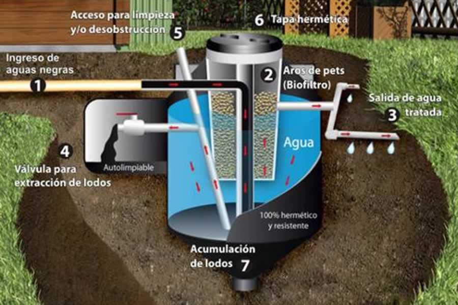 talanguera_townhomes_biodegestor_diagram